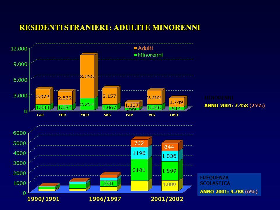 RESIDENTI STRANIERI : ADULTI E MINORENNI MINORENNI ANNO 2001: 7.458 (25%) FREQUENZA SCOLASTICA ANNO 2001: 4.788 (6%) 1.009
