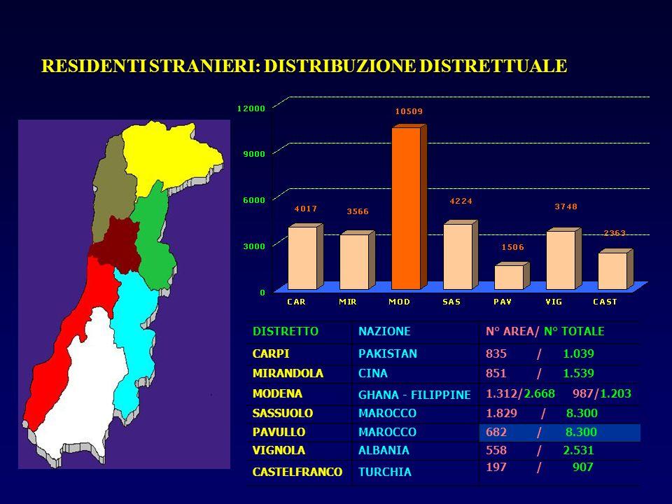 RESIDENTI STRANIERI: DISTRIBUZIONE DISTRETTUALE DISTRETTONAZIONEN° AREA/ N° TOTALE CARPIPAKISTAN835 / 1.039 MIRANDOLACINA851 / 1.539 MODENA GHANA - FI