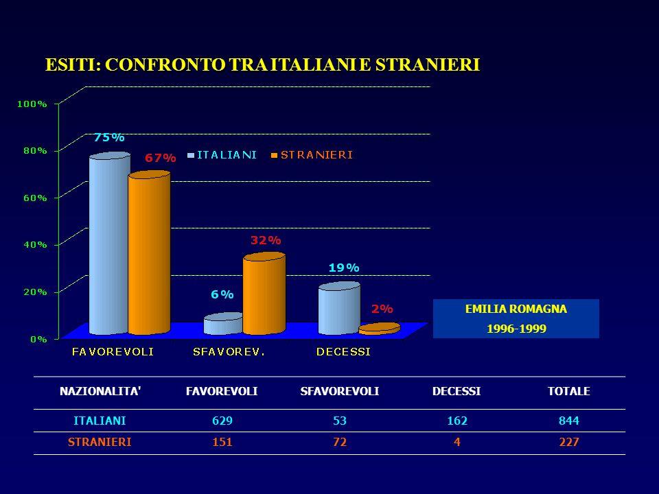 ESITI: CONFRONTO TRA ITALIANI E STRANIERI NAZIONALITA'FAVOREVOLISFAVOREVOLIDECESSITOTALE ITALIANI62953162844 STRANIERI151724227 EMILIA ROMAGNA 1996-19