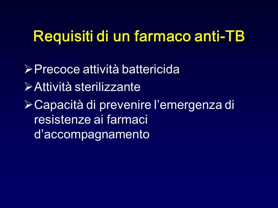 Requisiti di un farmaco anti-TB Precoce attività battericida Attività sterilizzante Capacità di prevenire lemergenza di resistenze ai farmaci daccompa