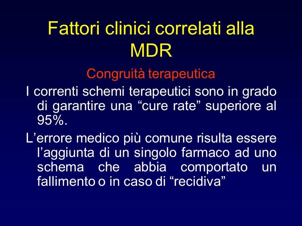Fattori clinici correlati alla MDR Congruità terapeutica I correnti schemi terapeutici sono in grado di garantire una cure rate superiore al 95%. Lerr