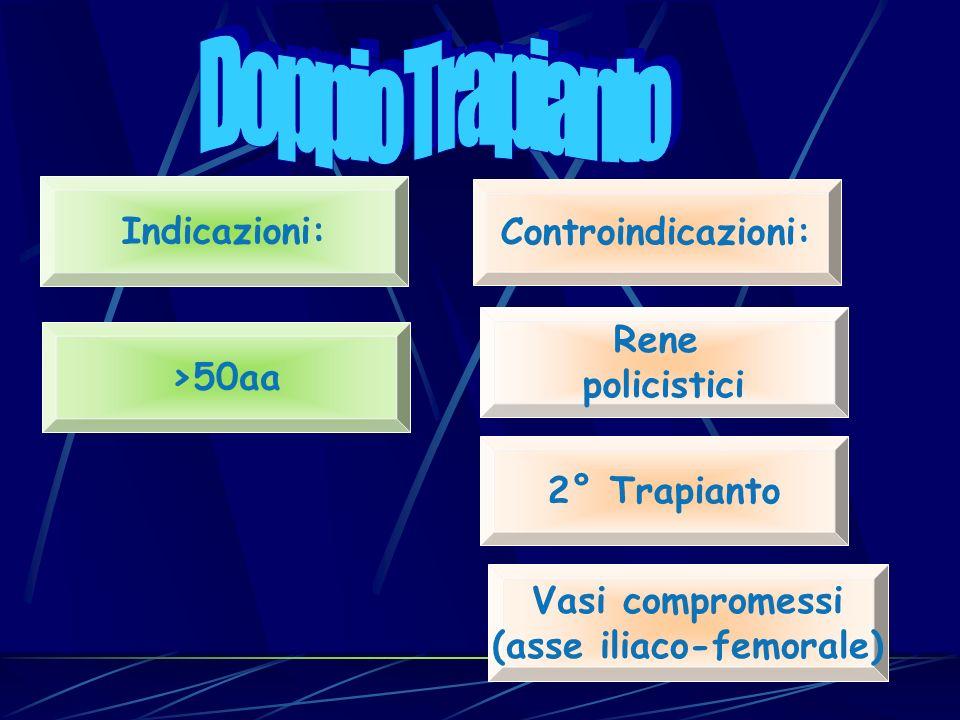 Indicazioni: Controindicazioni: Rene policistici 2° Trapianto Vasi compromessi (asse iliaco-femorale) >50aa