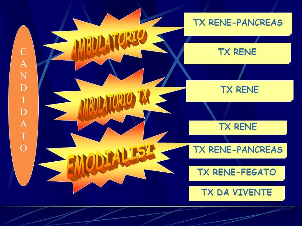 TX RENE-PANCREAS TX RENE-FEGATO TX RENE-PANCREAS TX RENE CANDIDATOCANDIDATO TX DA VIVENTE