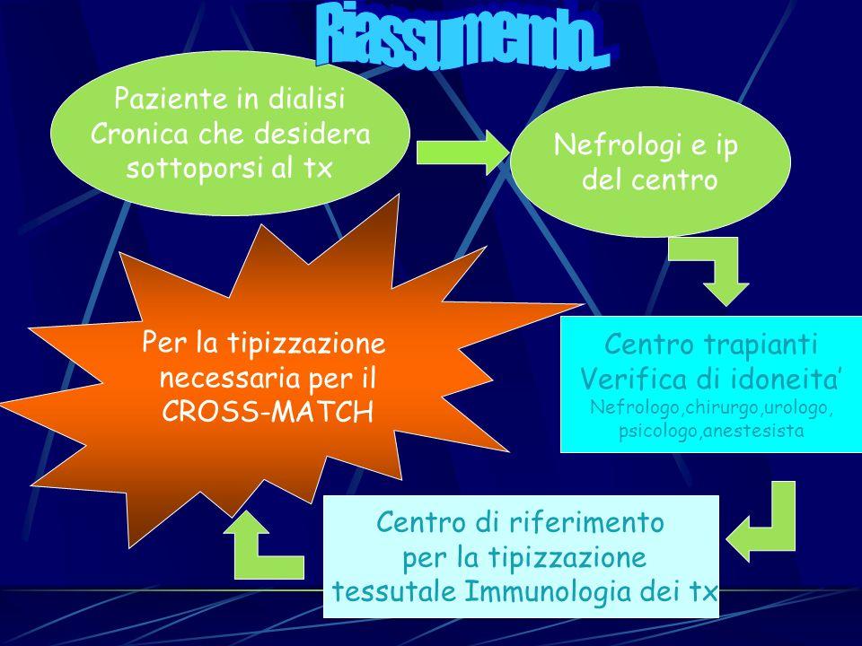 Per la tipizzazione necessaria per il CROSS-MATCH Nefrologi e ip del centro Paziente in dialisi Cronica che desidera sottoporsi al tx Centro trapianti