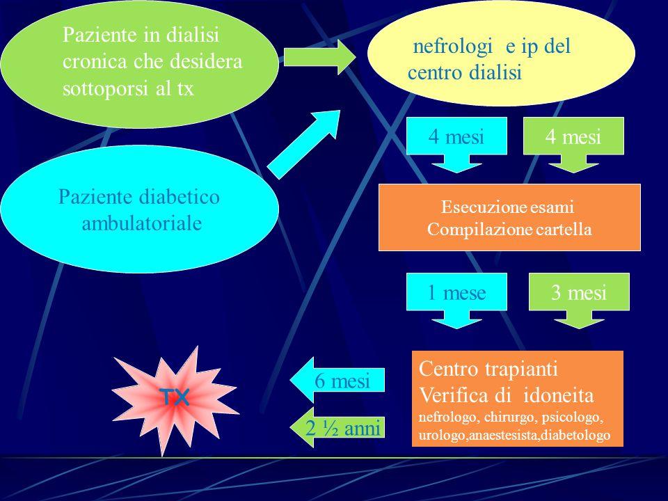 nefrologi e ip del centro dialisi Centro trapianti Verifica di idoneita nefrologo, chirurgo, psicologo, urologo,anaestesista,diabetologo Esecuzione es