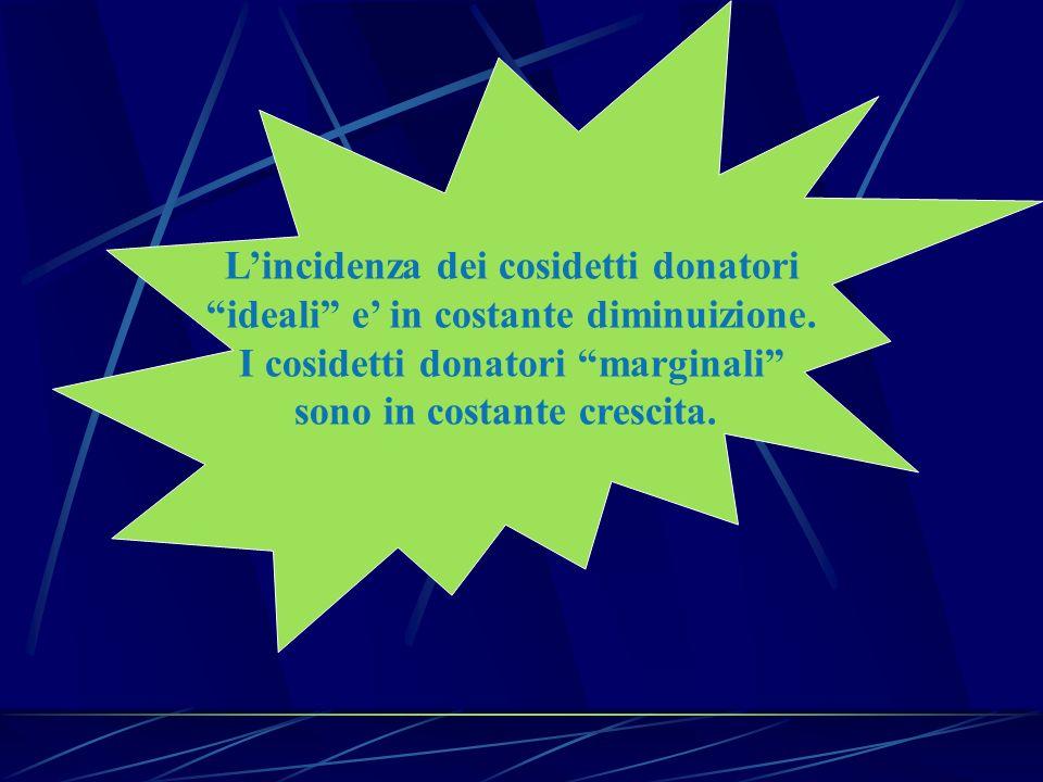 Lincidenza dei cosidetti donatori ideali e in costante diminuizione. I cosidetti donatori marginali sono in costante crescita.
