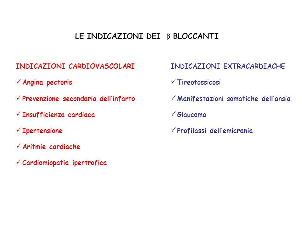 I BETA BLOCCANTI RIDUCONO LE MANIFESTAZIONI SOMATICHE DELLANSIA