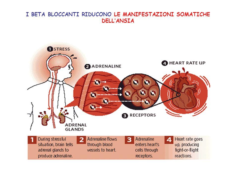 CLASSIFICAZIONE FARMACODINAMICA DEI BLOCCANTI BETA BLOCCANTI PRIVI DI SELETTIVITA RECETTORIALE BETA BLOCCANTI SELETTIVI PER I RECETTORI 1 (CARDIOSELETTIVI) BETA BLOCCANTI DOTATI DI ATTIVITA SIMPATICOMIMETICA INTRINSECA (I.S.A.) BETA BLOCCANTI con attività VASODILATANTE PERIFERICA