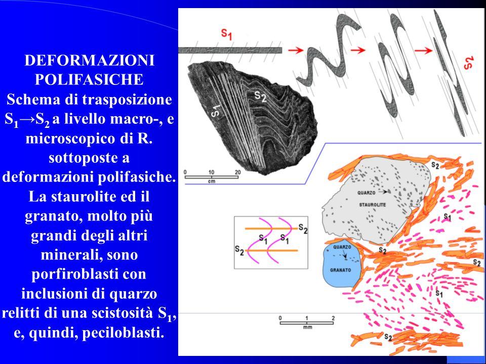 CRISTALLIZZAZIONE in rapporto agli EVENTI TETTONICI Cristallizzazione PRECINEMATICA. A) cristalli di mica formati prima dallevento tettonico che li ha