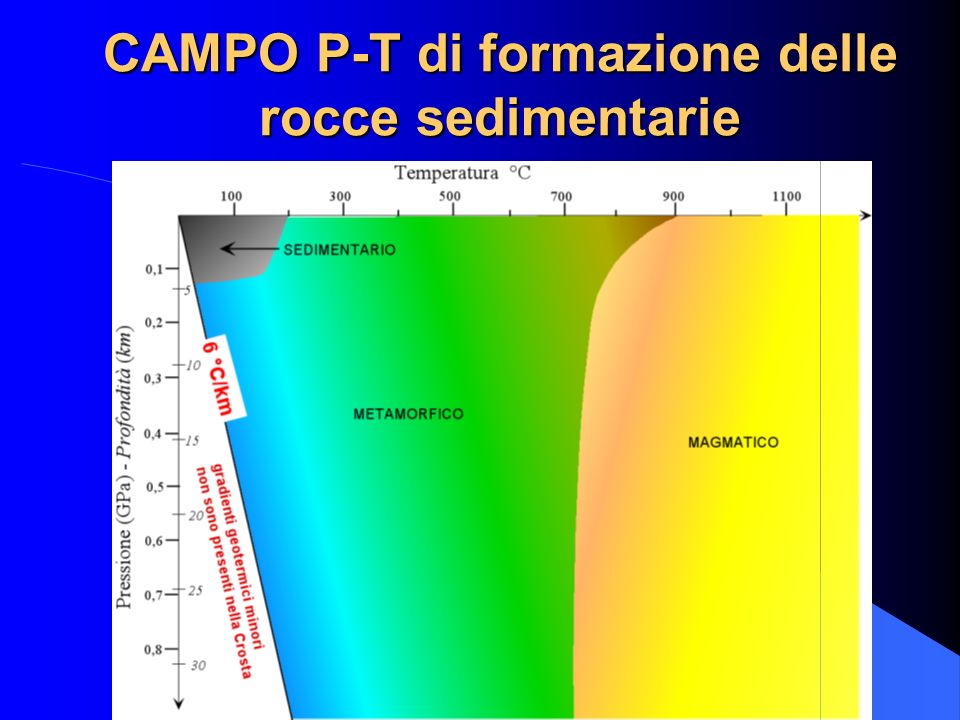 Si formano sulla superficie della Crosta terrestre, fondali marini compresi, a spese di rocce preesistenti. I sedimenti possono consistere di framment