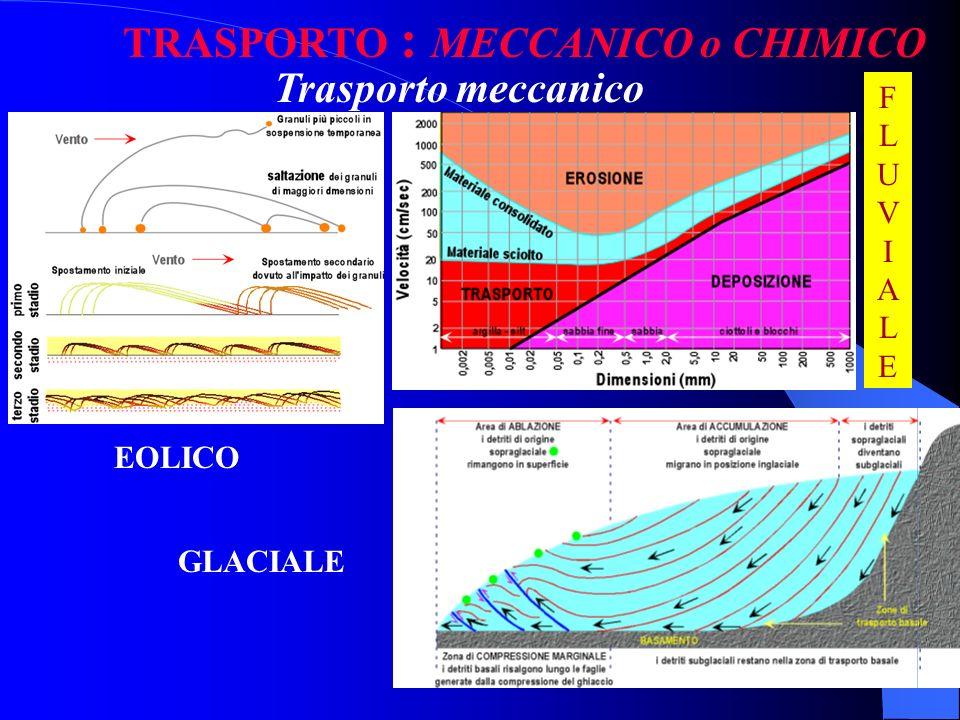 INFLUENZA del CLIMA sulle TRASFORMAZIONI ESOGENE Le trasformazione chimiche sono favorite da temperature e piovosità elevate. Quelle di natura meccani