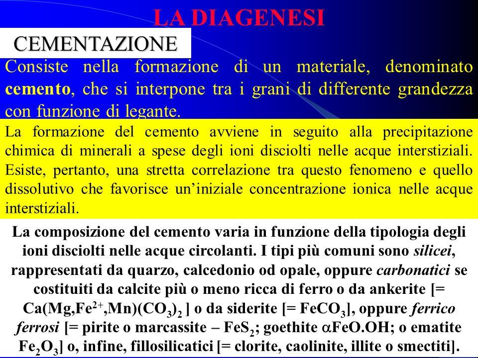LA DIAGENESIDISSOLUZIONE Evoluzione dei contatti tra i grani di un sedimento soggetto a processi diagenetici essolutivi. A) contatti puntuali; B) cont