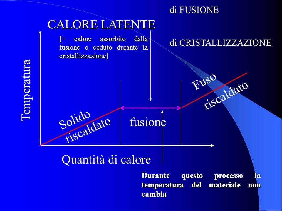 Parametro che fa la differenza Il sopraraffreddamento rappresenta la differenza tra la temperatura di fusione di una sostanza e quella, inferiore alla