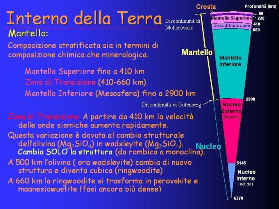 EVAPORITI Sezione trasversale idealizzata di un diapiro salino intruso in sedimenti Terziari.