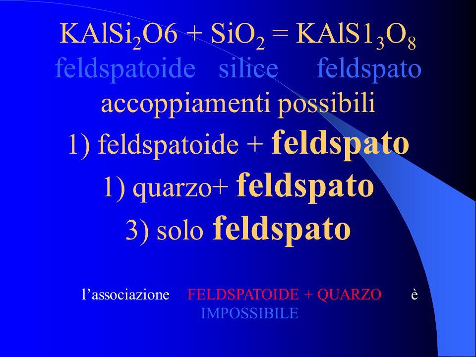 Mg 2 SiO4 + SiO 2 = 2MgSiO 3 olivina silice pirosseno accoppiamenti possibili 1) olivina + pirosseno 1) quarzo + pirosseno 3) solo pirosseno lassociaz
