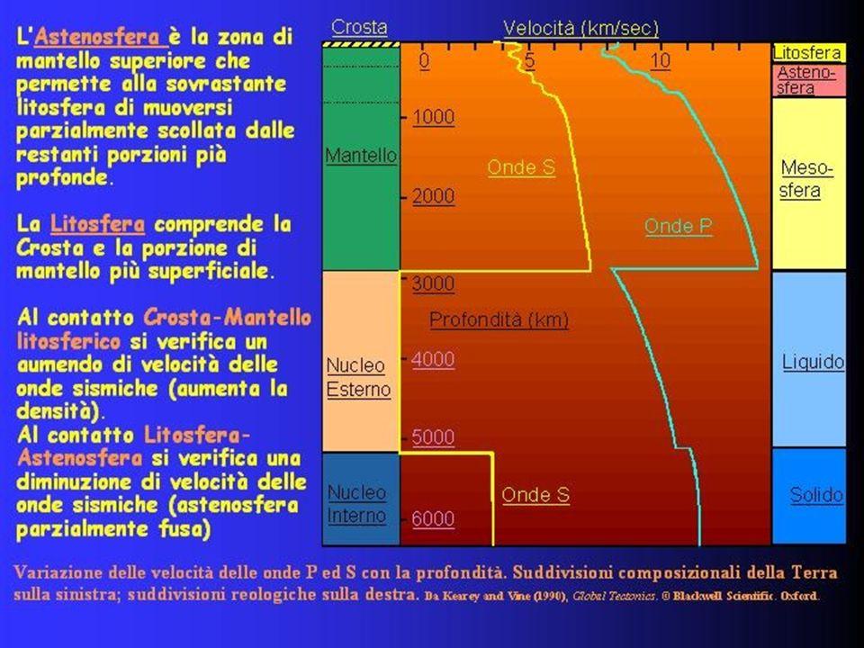 MATERIALI TRASPORTATI MECCANICAMNTE ALLOCTONI MATERIALI DI ORIGINE CHIMICA O BIOLOGICA FORMATISI IN SITU AUTOCTONI Da forze endogene PIROCLA STI Da forze esogene EPICLASTI origine solo chimica ORTOCHIMICI origine chimico- biologica BIOGENI esterni al bacino di sedimentazio ne EXTRACLAST I O TERRIGENI interni al bacino di sedimentazione INTRACLASTI Per evaporazion e di acque stagnanti EVAPORIT I In acque vadose Secrezione di carbonato con costruzione di edifici BIOCOSTRU ITI Precipitazion e chimica indotta dal metabolismo vegetale BIOINDOT TI La formazione del clasto è avvenuta tramite processi chimici e/o biologici ALLOBIOCHI MICI Allinterno di grotte SPELEOT EMI In ambienti diversi da grotte CALICHE Per flussi ascendenti CALCRET E In assenza di flussi ascendenti SILCRETE FERRICR ETE Diagramma di flusso che schematizza la classificazione generale dei materiali sedimentari in funzione di vari parametri; al trasporto si aggiungono distinzioni derivanti dallappartenenza o meno al bacino di sedimentazione ed alle modalità di formazione del sedimento.