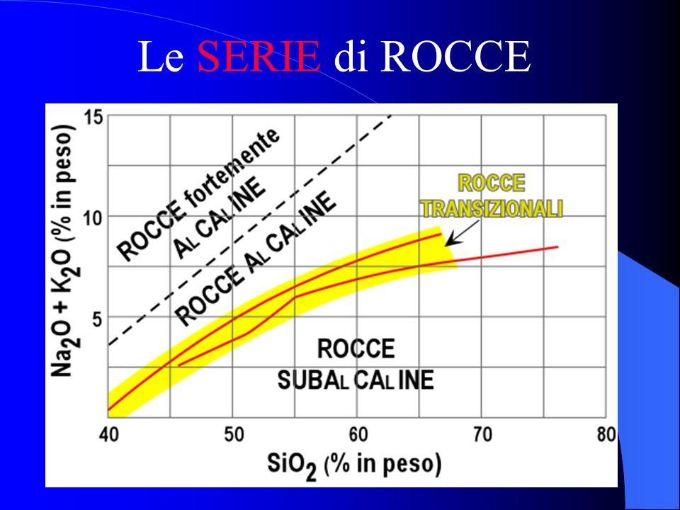 SERIE di ROCCE ALCALINE SUBALCALINE SODICHE POTASSICHE THOLEIITICHE CALCOALCALINE PERALCALINE [Na 2 O + K 2 O]/(Al 2 O 3 ) > 1
