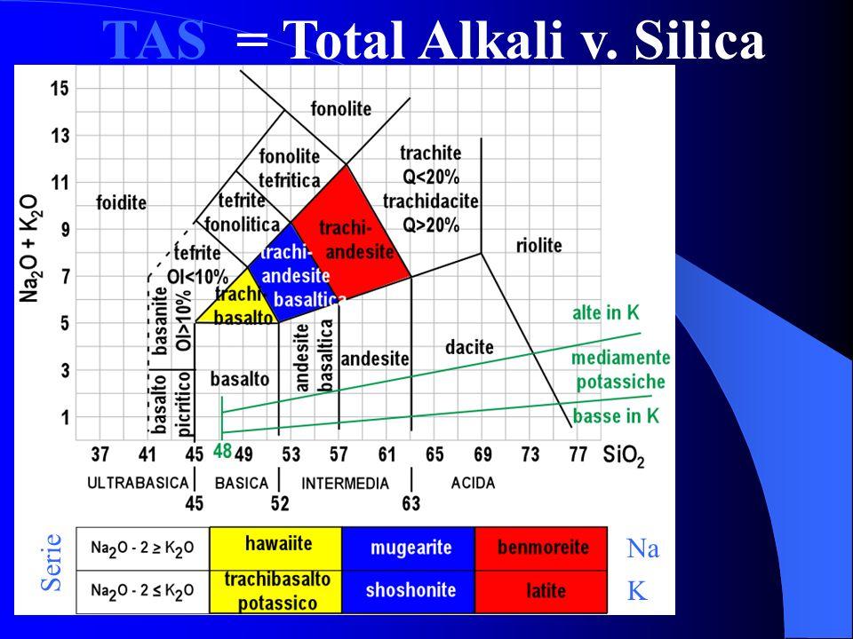 A = Alcali F = FeO totale M = MgO
