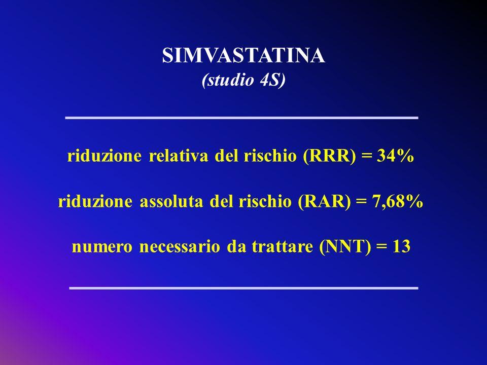 SIMVASTATINA (studio 4S) riduzione relativa del rischio (RRR) = 34% riduzione assoluta del rischio (RAR) = 7,68% numero necessario da trattare (NNT) =
