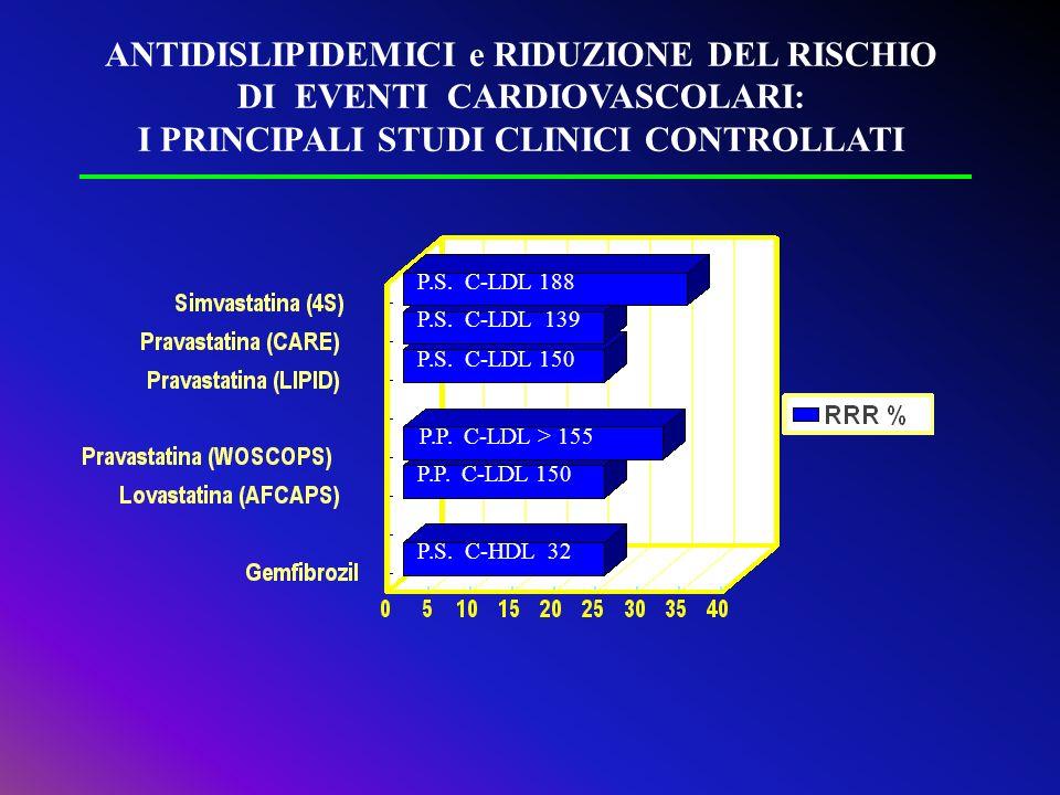 P.S. C-LDL 188 P.S. C-LDL 139 P.S. C-LDL 150 P.P. C-LDL > 155 P.P. C-LDL 150 P.S. C-HDL 32 ANTIDISLIPIDEMICI e RIDUZIONE DEL RISCHIO DI EVENTI CARDIOV
