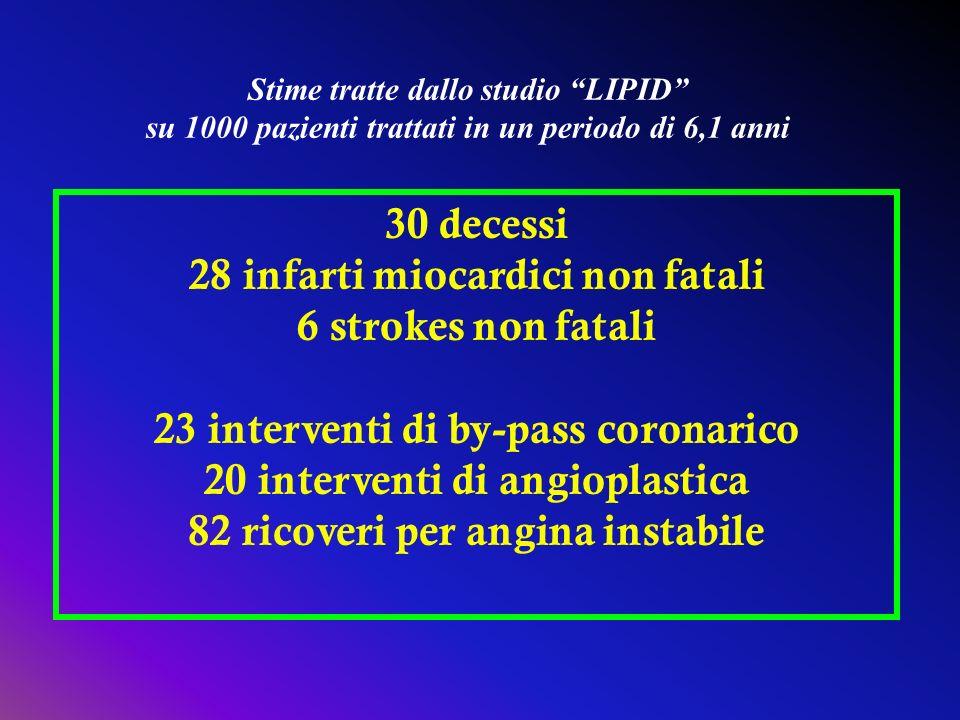 30 decessi 28 infarti miocardici non fatali 6 strokes non fatali 23 interventi di by-pass coronarico 20 interventi di angioplastica 82 ricoveri per an