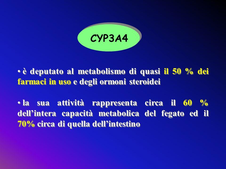 è deputato al metabolismo di quasi il 50 % dei farmaci in uso e degli ormoni steroidei la sua attività rappresenta circa il 60 % dellintera capacità m