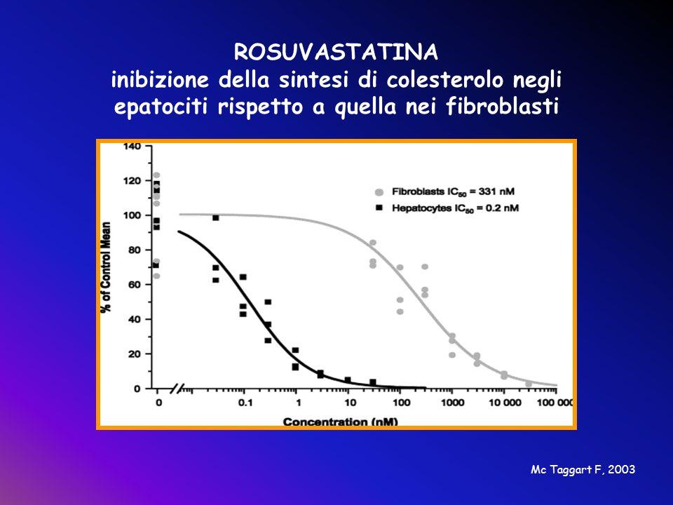 ROSUVASTATINA inibizione della sintesi di colesterolo negli epatociti rispetto a quella nei fibroblasti Mc Taggart F, 2003