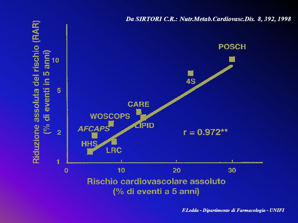 Da SIRTORI C.R.: Nutr.Metab.Cardiovasc.Dis. 8, 392, 1998 F.Ledda - Dipartimento di Farmacologia - UNIFI