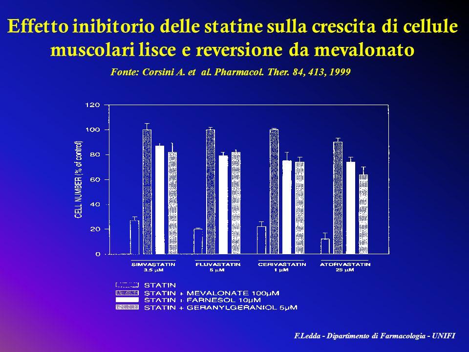 Effetto inibitorio delle statine sulla crescita di cellule muscolari lisce e reversione da mevalonato Fonte: Corsini A. et al. Pharmacol. Ther. 84, 41
