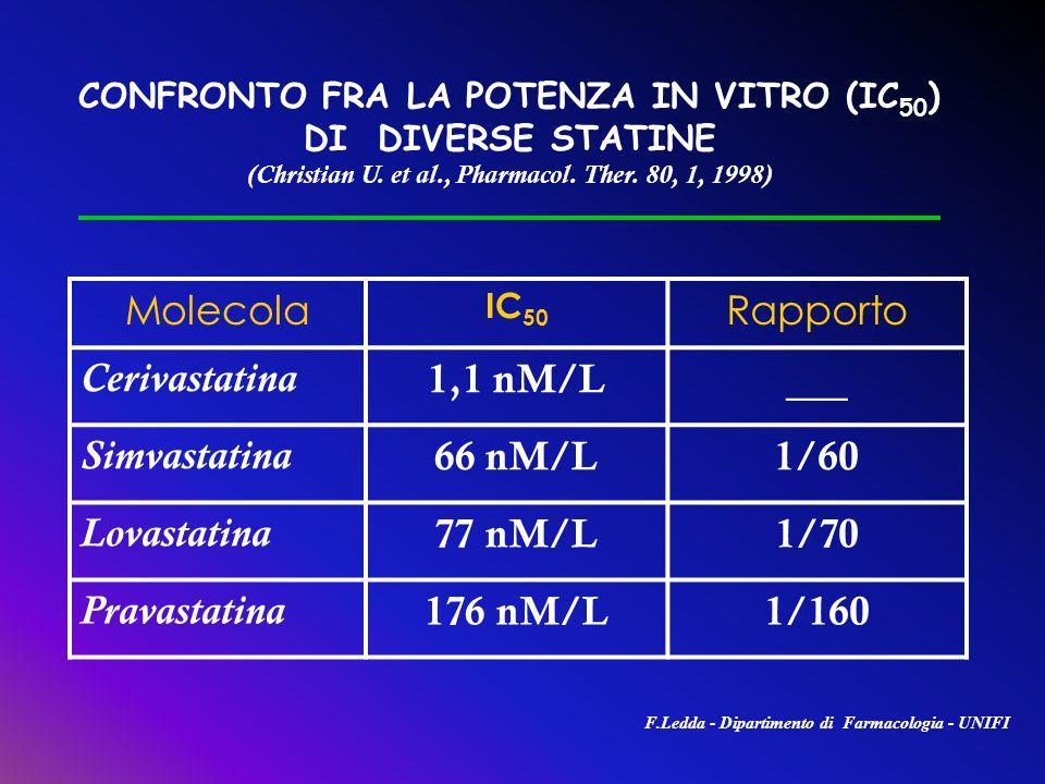 CONFRONTO FRA LA POTENZA IN VITRO (IC 50 ) DI DIVERSE STATINE (Christian U. et al., Pharmacol. Ther. 80, 1, 1998) Molecola IC 50 Rapporto Cerivastatin
