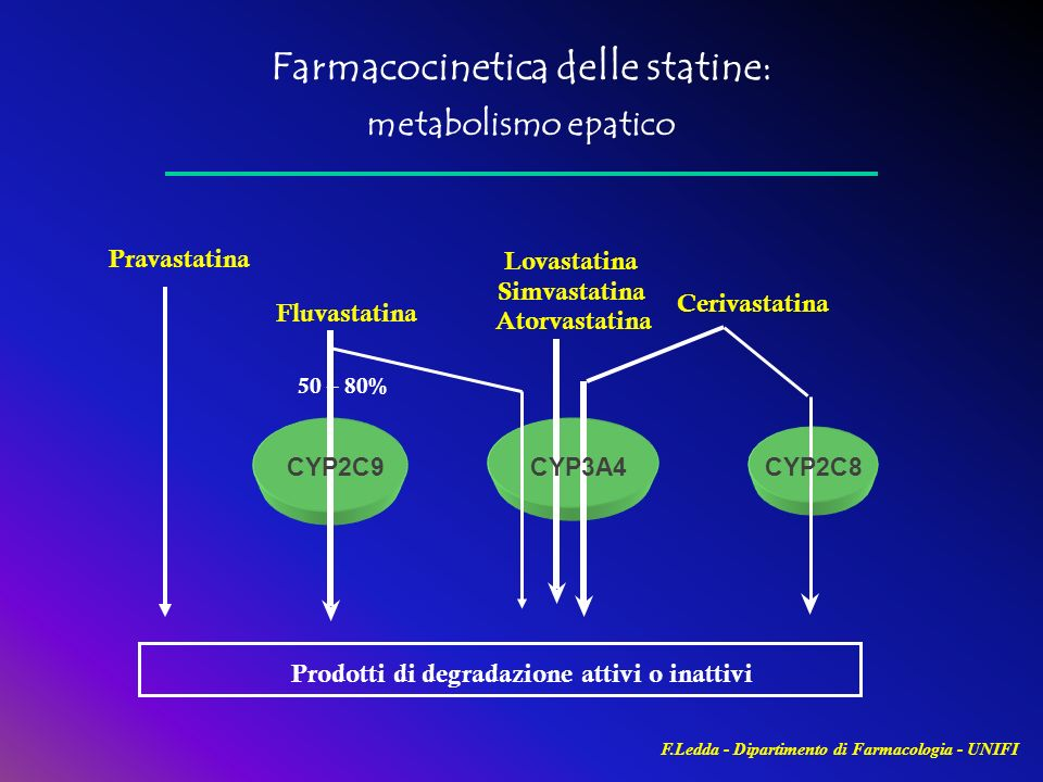 Farmacocinetica delle statine: metabolismo epatico Fluvastatina Lovastatina Simvastatina Atorvastatina Cerivastatina Pravastatina CYP2C9CYP3A4CYP2C8 F