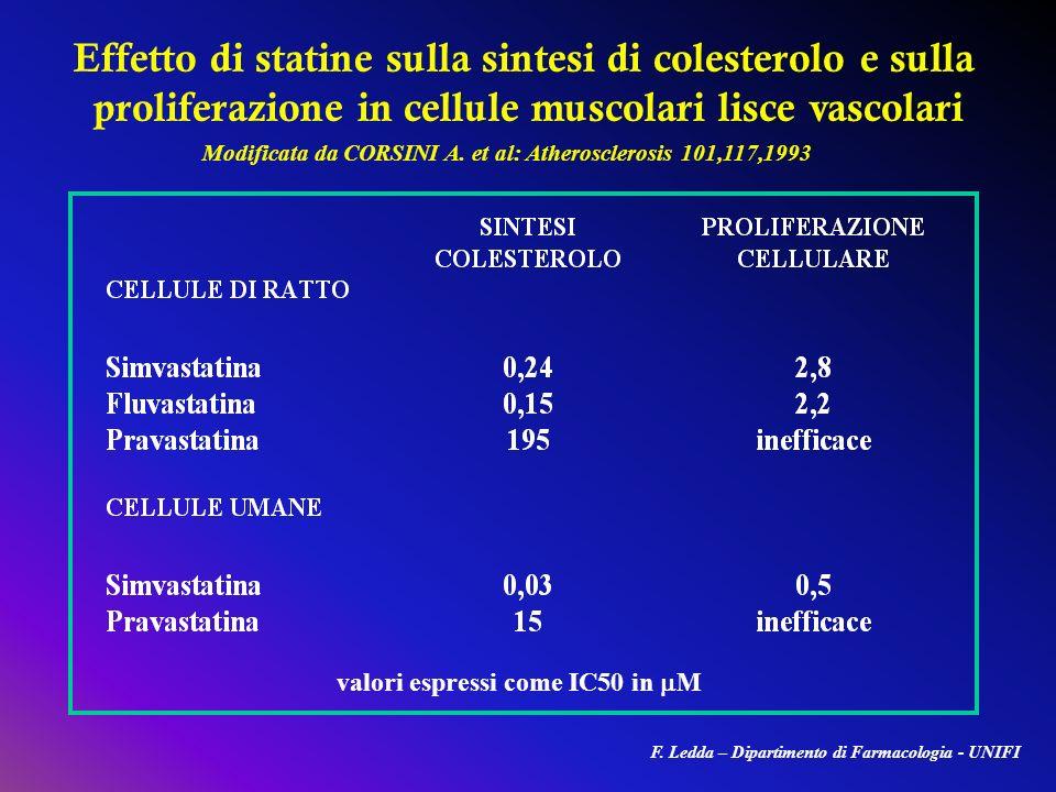 Effetto di statine sulla sintesi di colesterolo e sulla proliferazione in cellule muscolari lisce vascolari valori espressi come IC50 in M Modificata