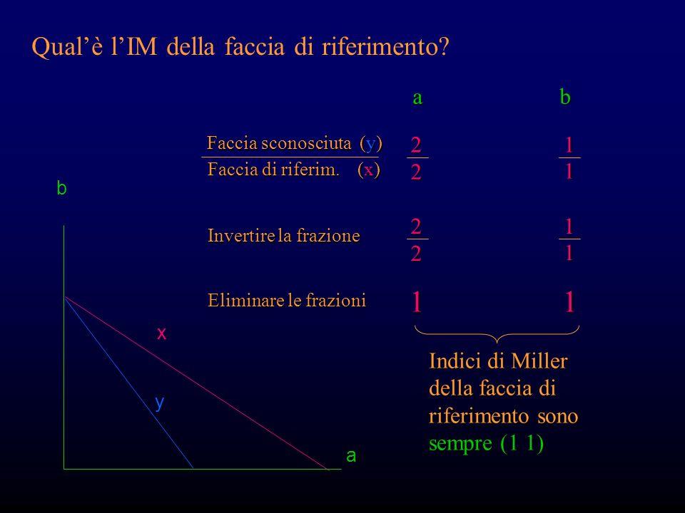 Il metodo degli IM è molto preciso (cook book) b a x y a b Faccia sconosciuta (y) Faccia di riferim. (x) 1 2 1 1 Invertire la frazione 2111 Eliminare