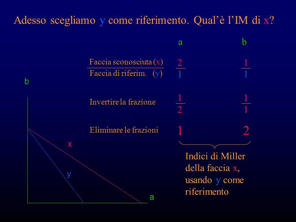 Qualè lIM della faccia di riferimento? b a x y a b 2 2 1 1 Invertire la frazione 2211 Eliminare le frazioni 11 Indici di Miller della faccia di riferi