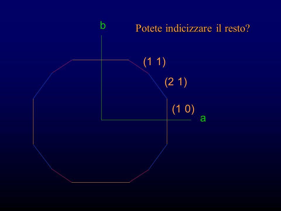 Gli indici di Miller della faccia z, usando x come riferimento b a w (1 1) (2 1) z a b Faccia sconosciuta (z) Faccia di riferim. (x) 1 1 1 Invertire l