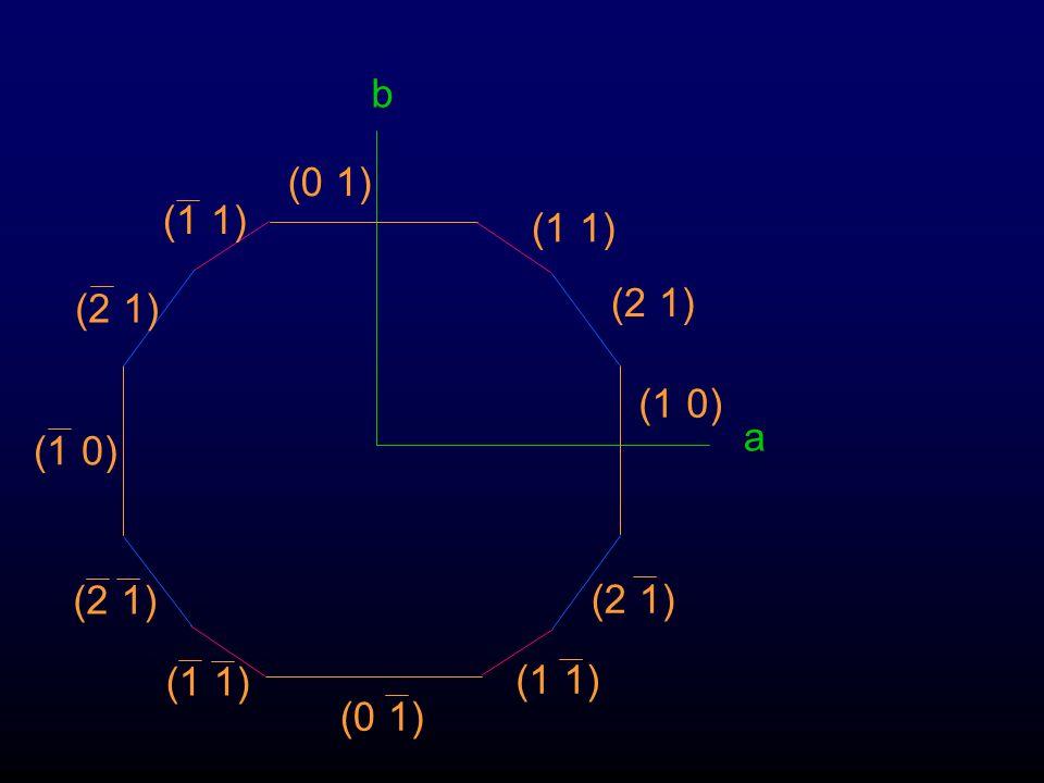 b a (1 1) (2 1) (1 0) Potete indicizzare il resto?