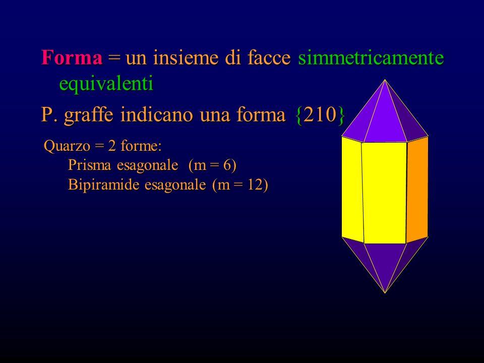 Forma = un insieme di facce simmetricamente equivalenti P. graffe indicano una forma {210} pinacoideprismapiramidebipiramide related by a mirror or a