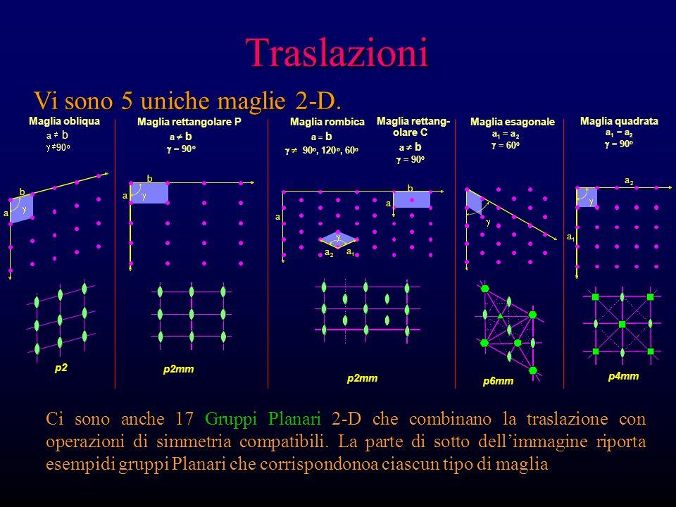a b Maglia obliqua a b 90 o p2 p2mm Maglia rettangolare P a b =90 o b a Maglia rettang- olare C a b = 90 o Maglia quadrata a 1 = a 2 = 90 o p4mm a a 1