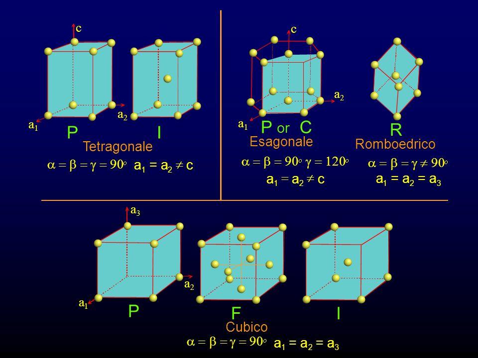 Esagonale Romboedrico a 1 a 2 c a 1 = a 2 = a 3
