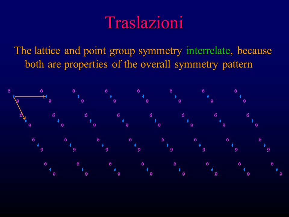 Traslazioni The lattice and point group symmetry interrelate, because both are properties of the overall symmetry pattern