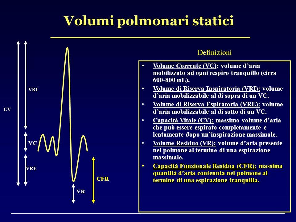 Volumi polmonari statici CV VRI VRE VR CFR VC Definizioni Volume Corrente (VC): volume daria mobilizzato ad ogni respiro tranquillo (circa 600-800 mL)