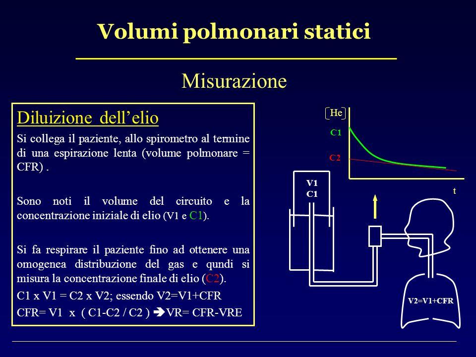 Volumi polmonari statici Misurazione Diluizione dellelio Si collega il paziente, allo spirometro al termine di una espirazione lenta (volume polmonare