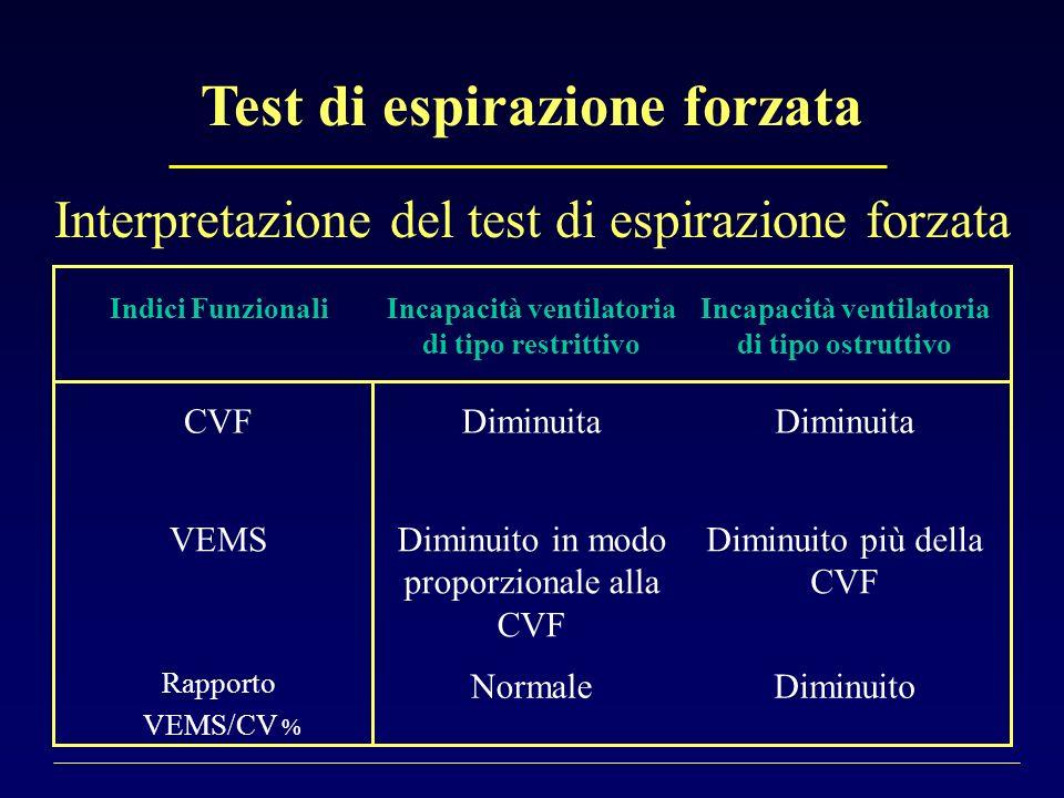 Test di espirazione forzata Interpretazione del test di espirazione forzata Indici FunzionaliIncapacità ventilatoria di tipo restrittivo Incapacità ve