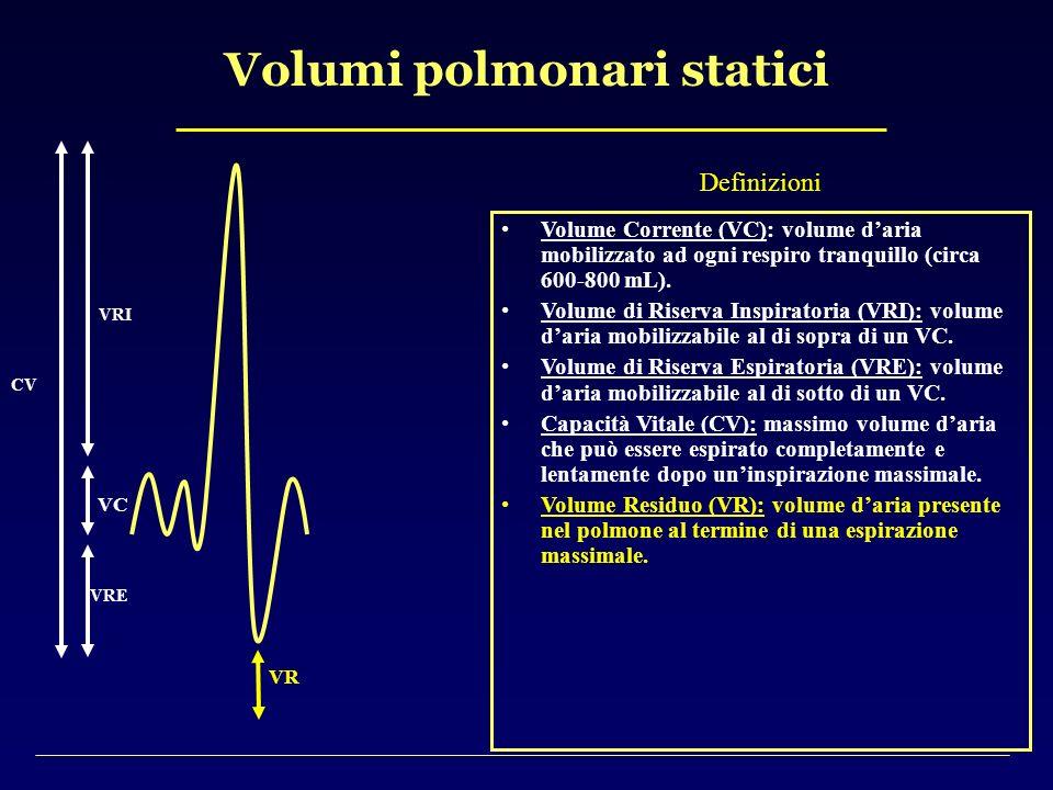 Volumi polmonari statici CV VRI VRE VR VC Definizioni Volume Corrente (VC): volume daria mobilizzato ad ogni respiro tranquillo (circa 600-800 mL). Vo