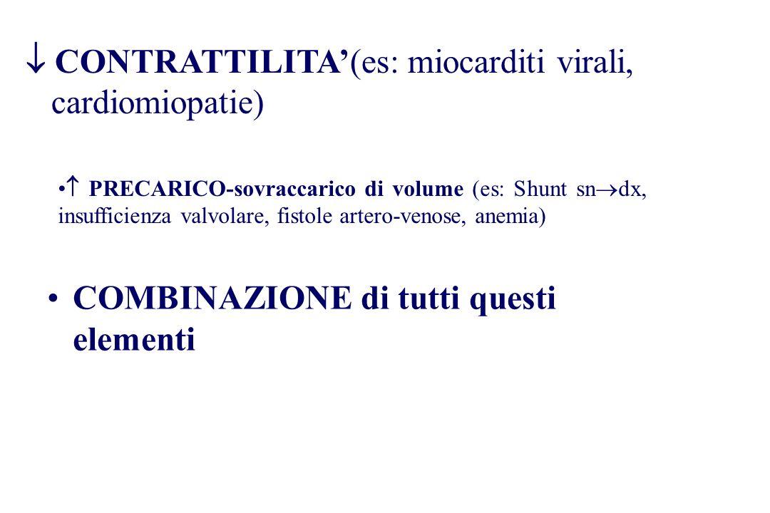 COMBINAZIONE di tutti questi elementi PRECARICO-sovraccarico di volume (es: Shunt sn dx, insufficienza valvolare, fistole artero-venose, anemia) CONTR