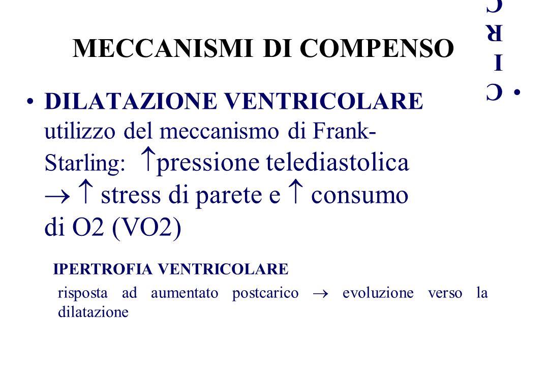 MECCANISMI DI COMPENSO DILATAZIONE VENTRICOLARE utilizzo del meccanismo di Frank- Starling: pressione telediastolica stress di parete e consumo di O2