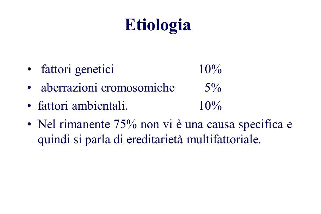 Etiologia fattori genetici10% aberrazioni cromosomiche 5% fattori ambientali. 10% Nel rimanente 75% non vi è una causa specifica e quindi si parla di