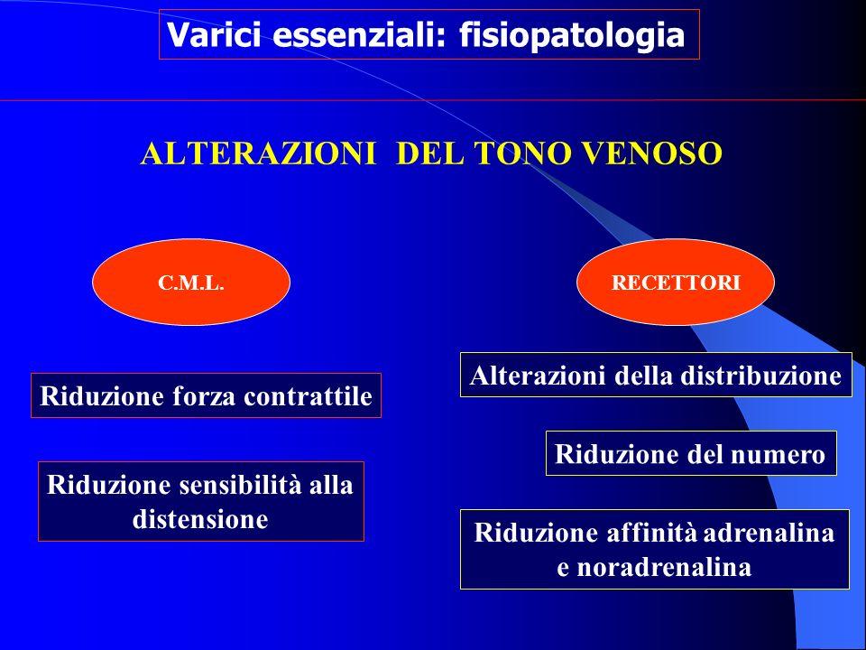 ALTERAZIONI DEL TONO VENOSO RECETTORI Varici essenziali: fisiopatologia Riduzione del numero Alterazioni della distribuzione Riduzione affinità adrena