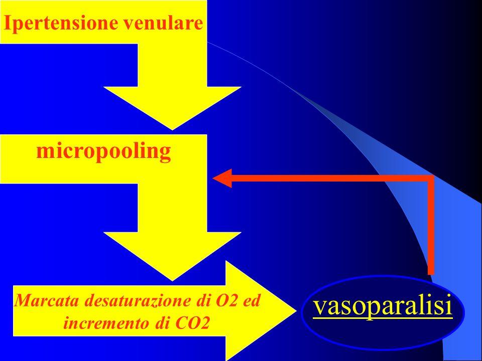 Ipertensione venulare micropooling Marcata desaturazione di O2 ed incremento di CO2 vasoparalisi