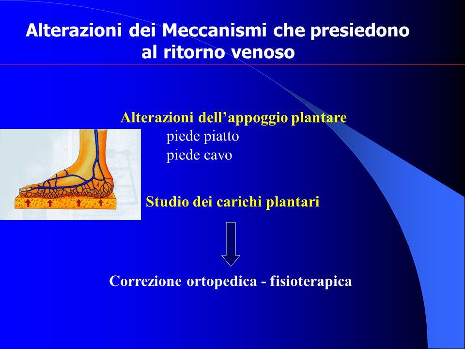 Alterazioni dei Meccanismi che presiedono al ritorno venoso Alterazioni dellappoggio plantare piede piatto piede cavo Studio dei carichi plantari Corr